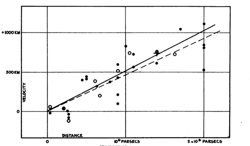 Figure issue du papier d'Hubble en 1929.